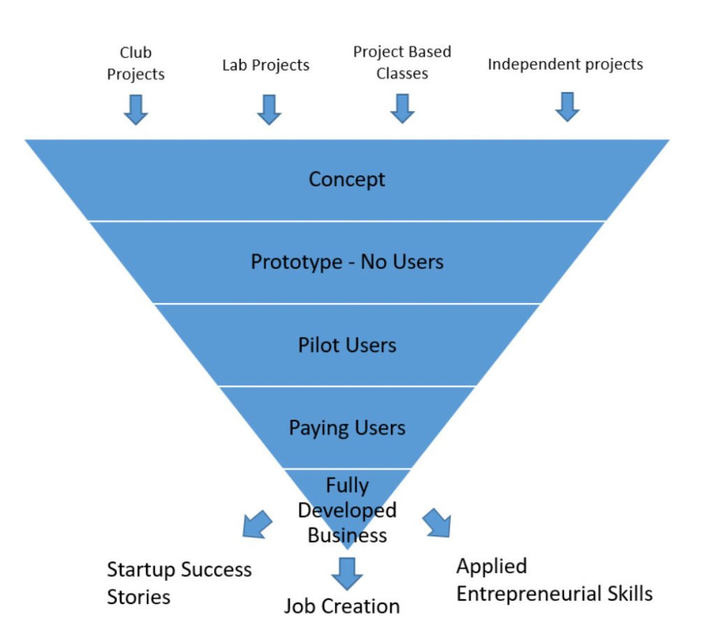 Phoenix Nest Innovation Pathway
